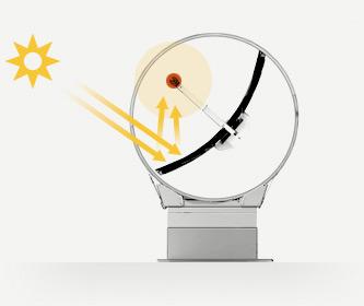 Technologies concentration solaire parabolique rackam for Miroir solaire parabolique